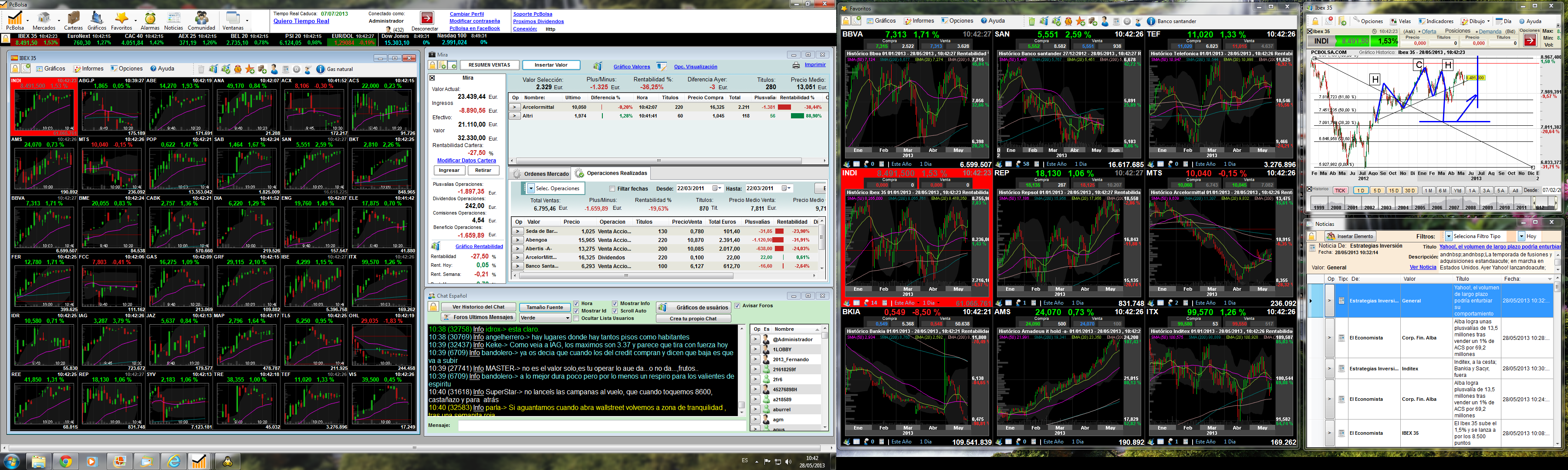 Software para analisis tecnico forex