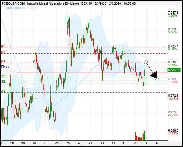 grafico de la accion IBEX 35